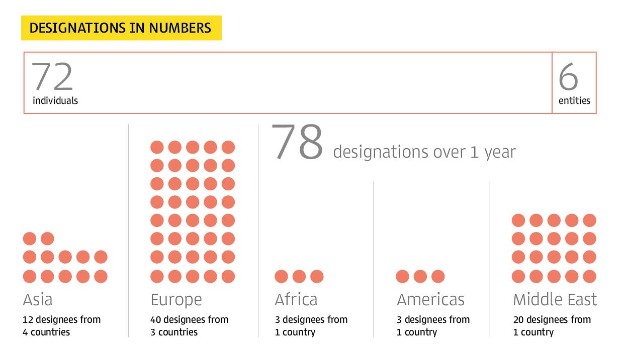 Designations in Numbers