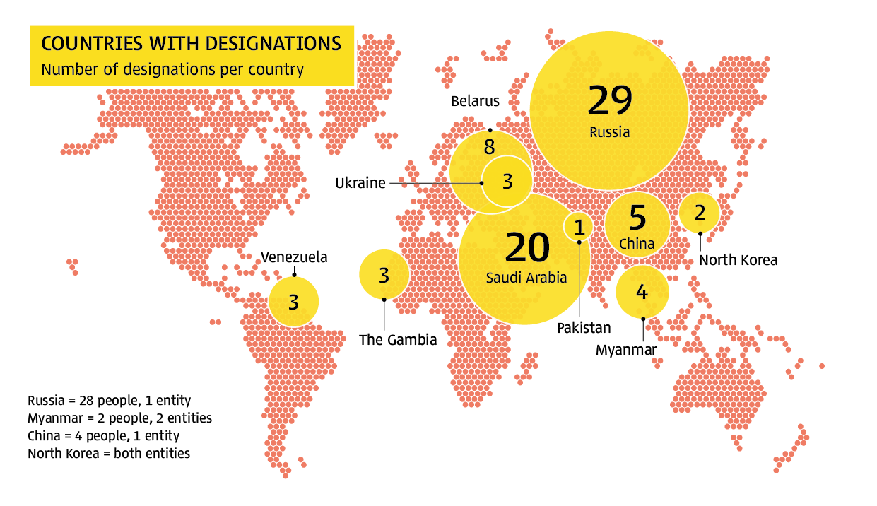 Numbers of Designations Per Country
